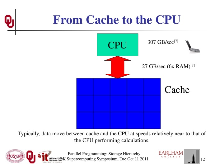 From Cache to the CPU