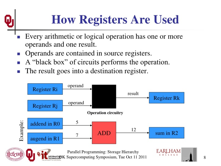 How Registers Are Used