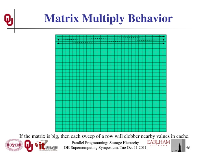Matrix Multiply Behavior