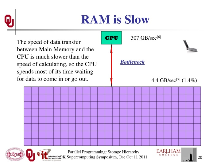 RAM is Slow