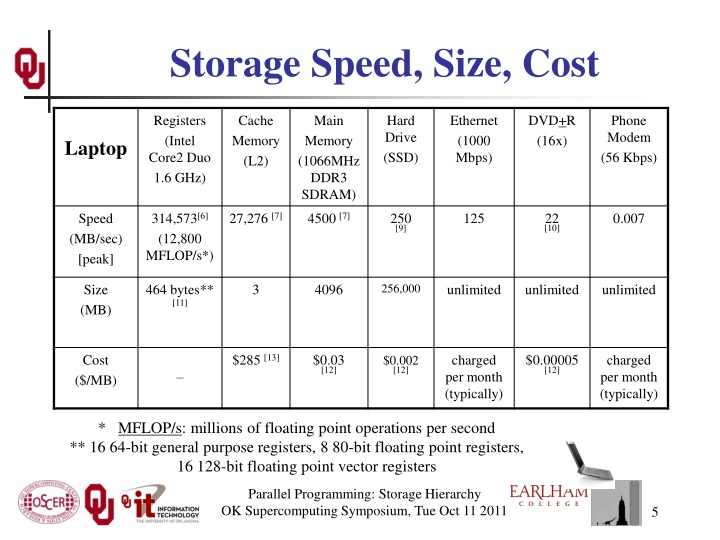 Storage Speed, Size, Cost