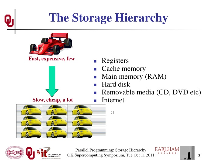 The storage hierarchy