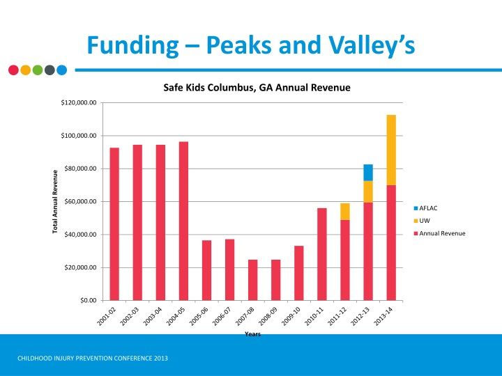 Funding – Peaks and Valley's