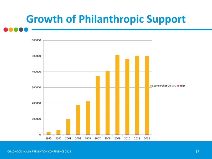 Growth of Philanthropic Support