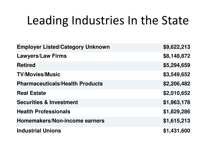 Leading Industries In the State