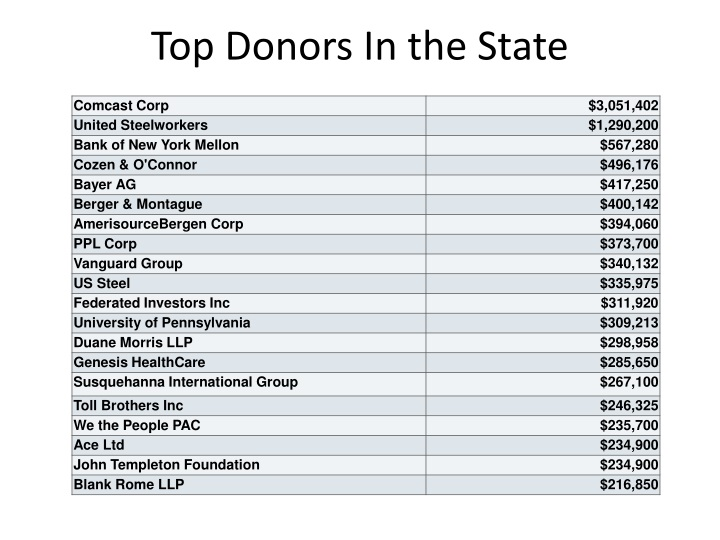 Top Donors In the State