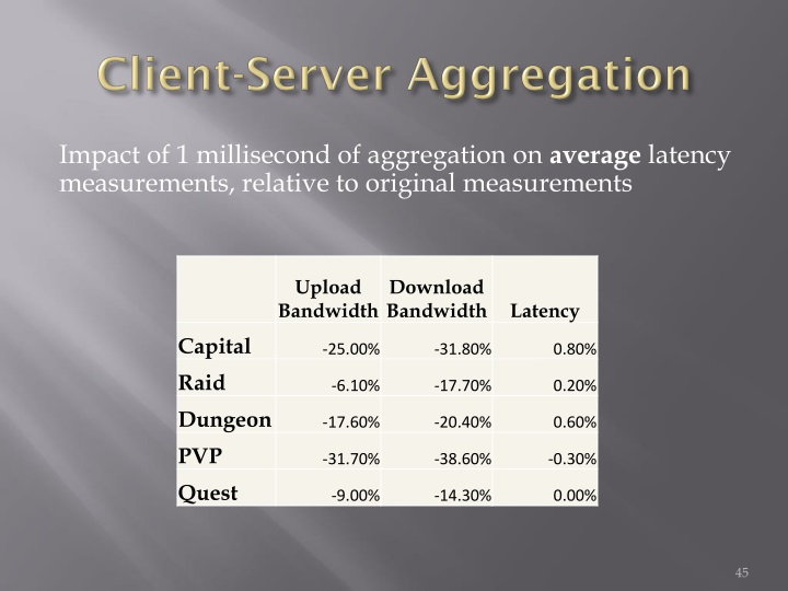 Client-Server Aggregation
