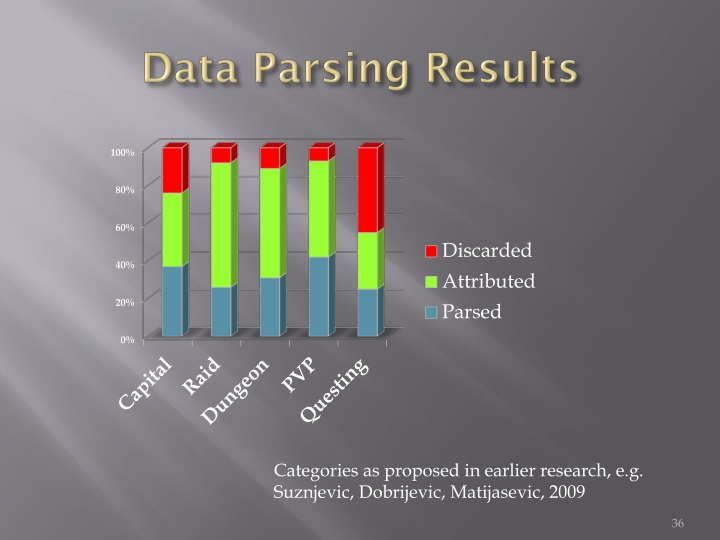 Data Parsing Results