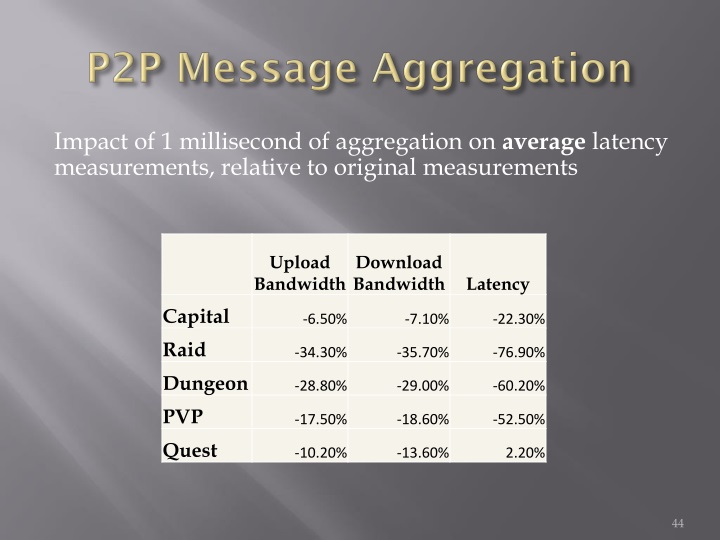 P2P Message Aggregation