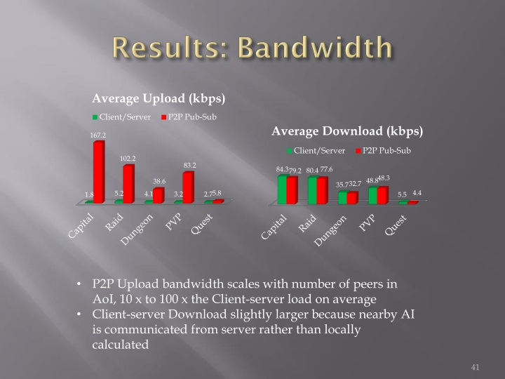 Results: Bandwidth