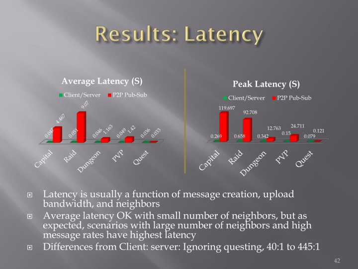 Results: Latency