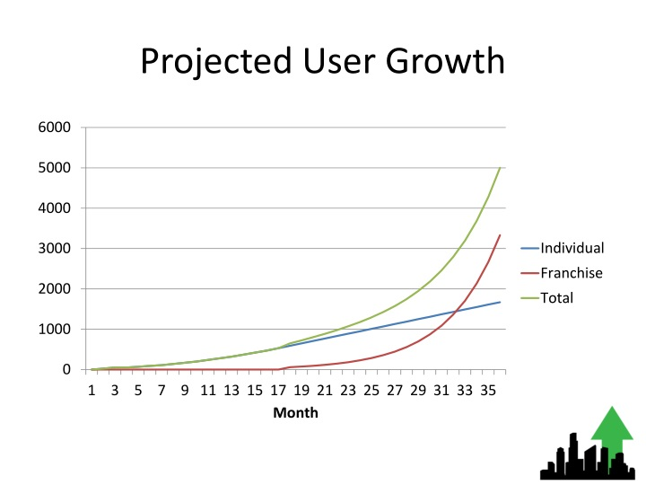 Projected User Growth