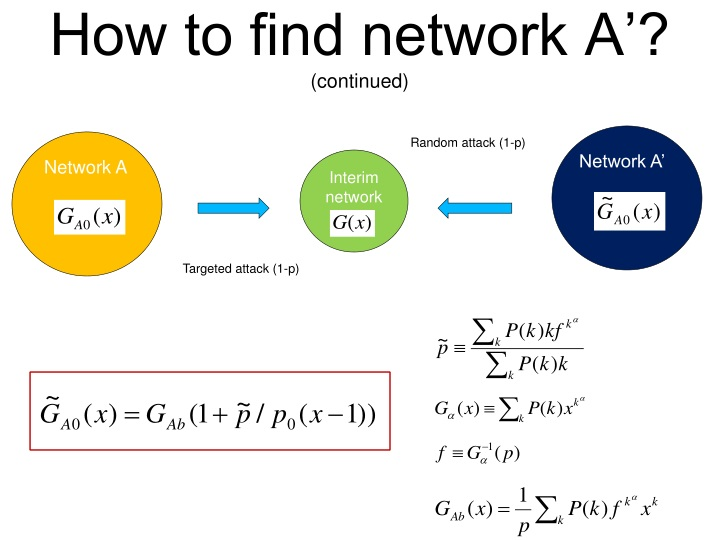 How to find network A'?