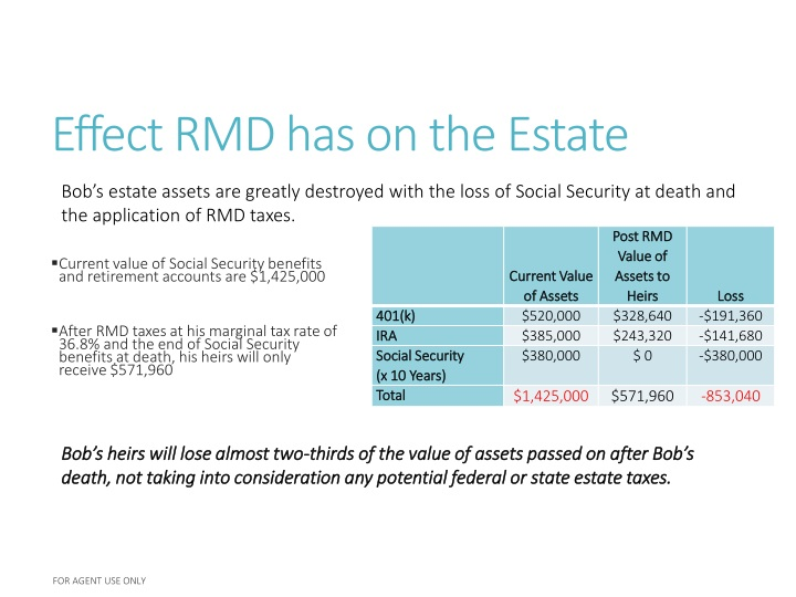 Effect RMD has on the Estate