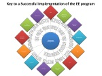 key to a successful implementation of the ee program