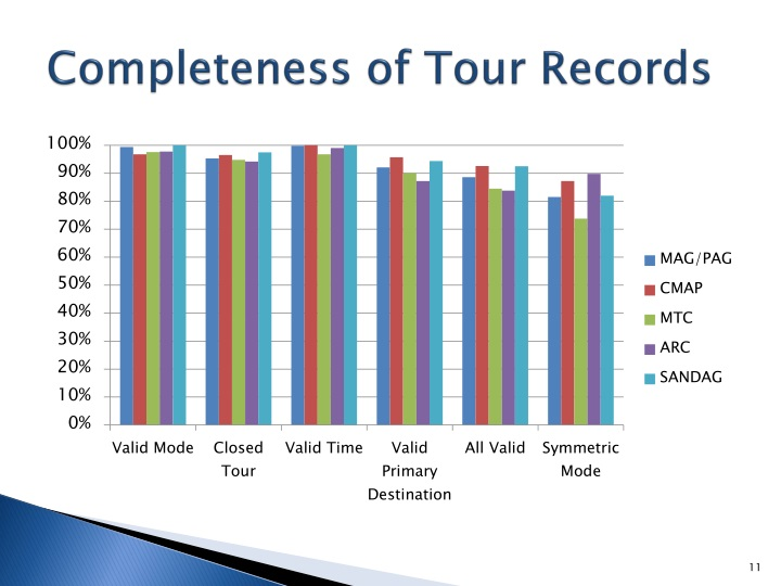 Completeness of Tour Records
