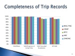 completeness of trip records