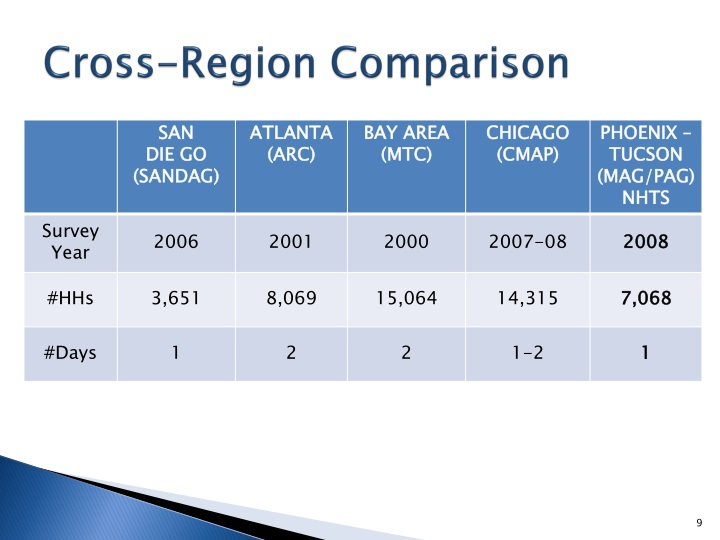 Cross-Region Comparison