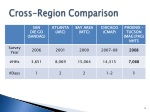 cross region comparison