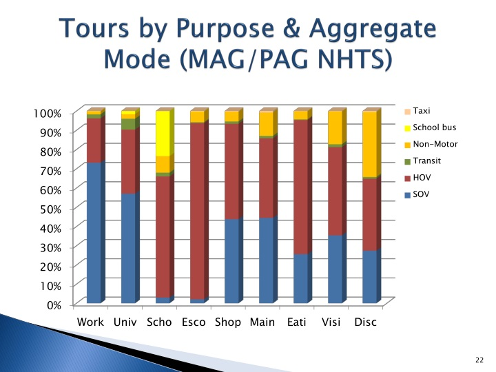 Tours by Purpose & Aggregate Mode (