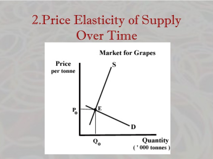 2.Price Elasticity of Supply Over Time