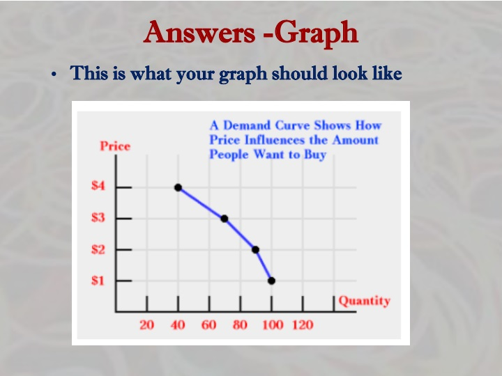 Answers -Graph