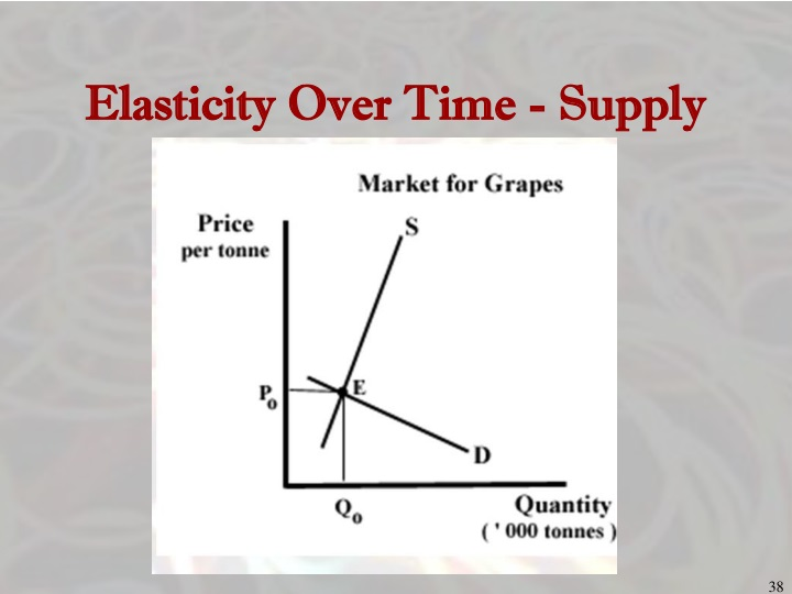 Elasticity Over Time - Supply