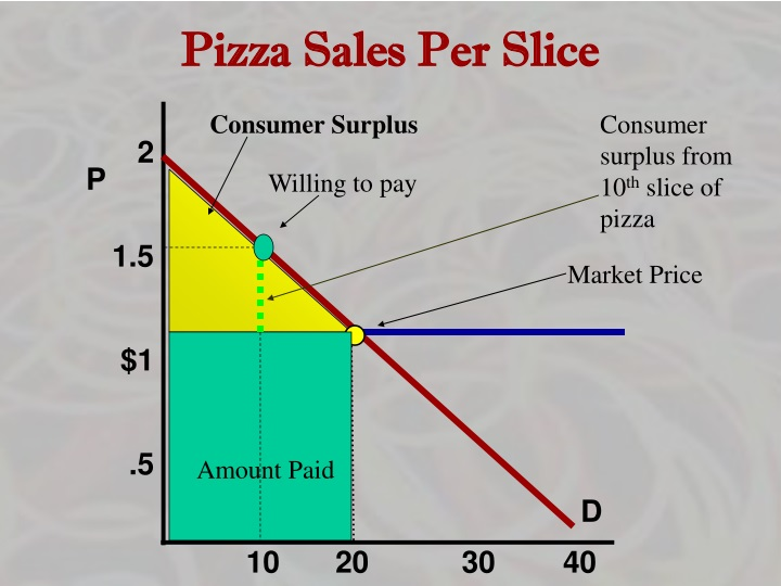 Pizza Sales Per Slice
