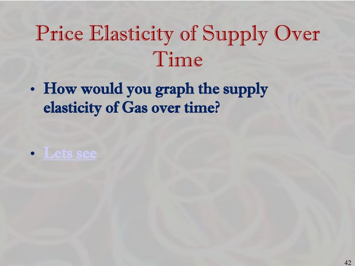 Price Elasticity of Supply Over Time