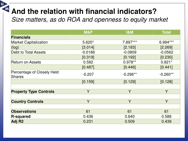And the relation with financial indicators?