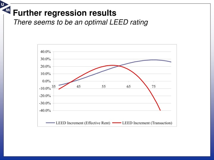 Further regression results