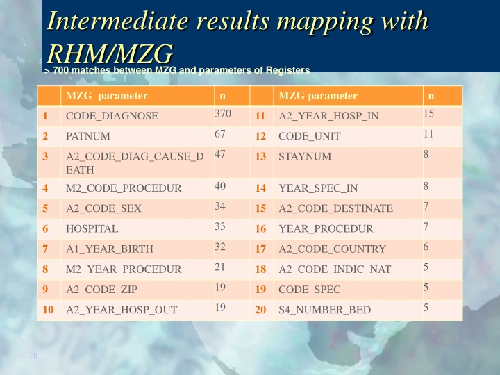 Intermediate results mapping with