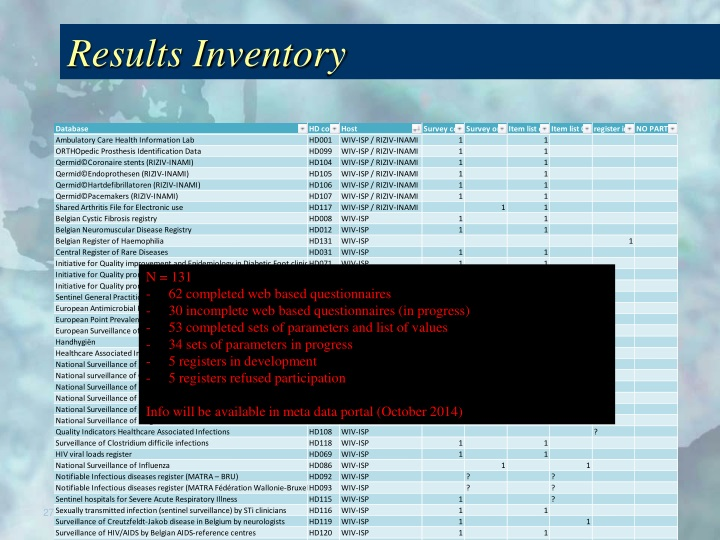 Results Inventory