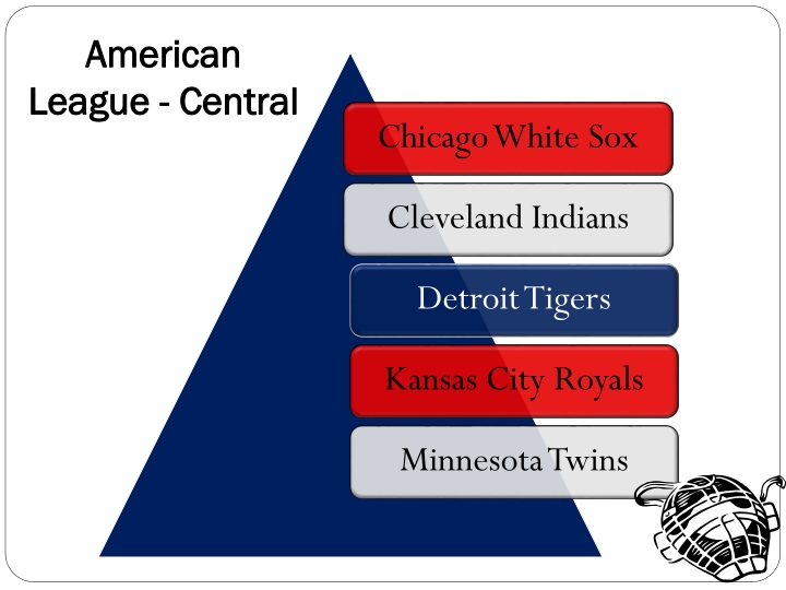 American League - Central