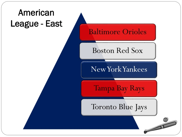 American League - East