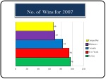 no of wins for 2007