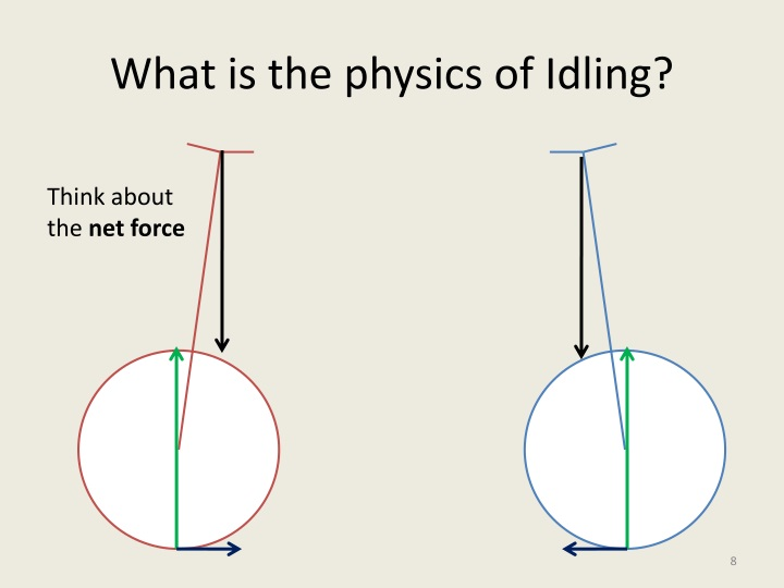 What is the physics of Idling?