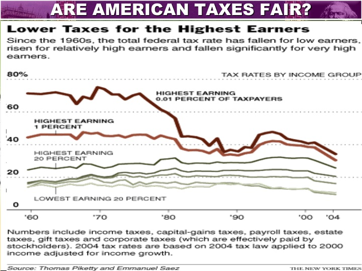 ARE AMERICAN TAXES FAIR?