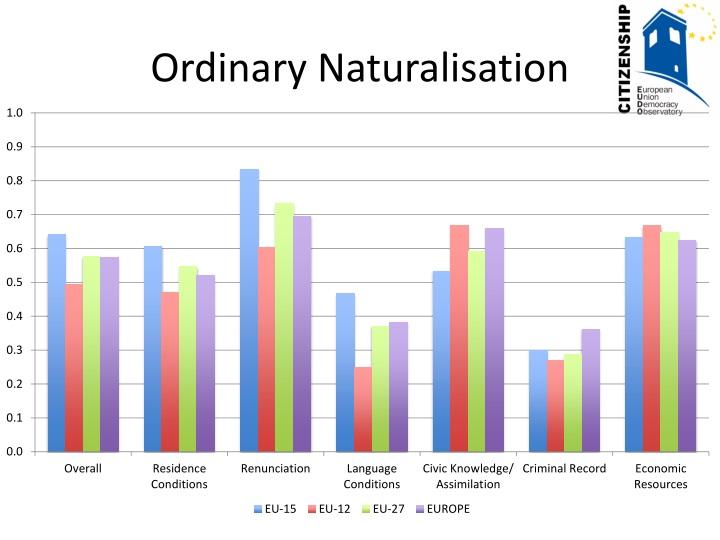 Ordinary Naturalisation