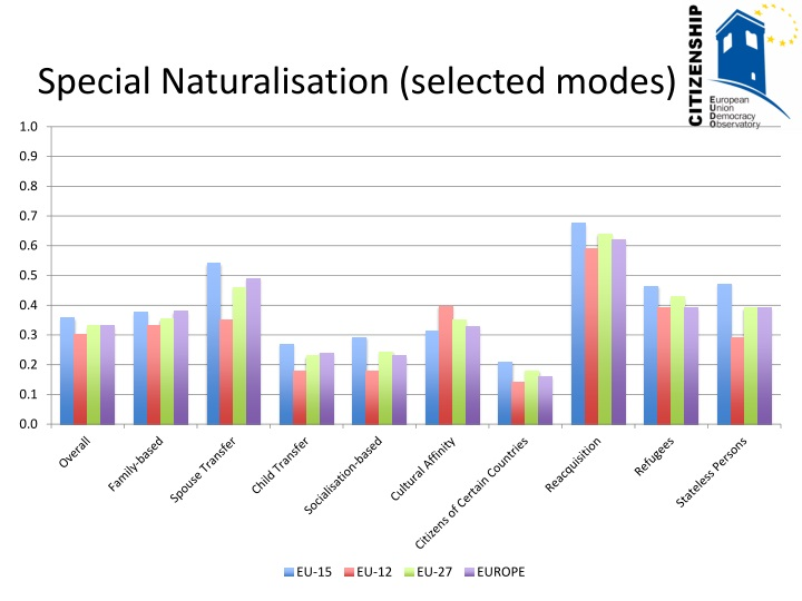 Special Naturalisation (selected modes)