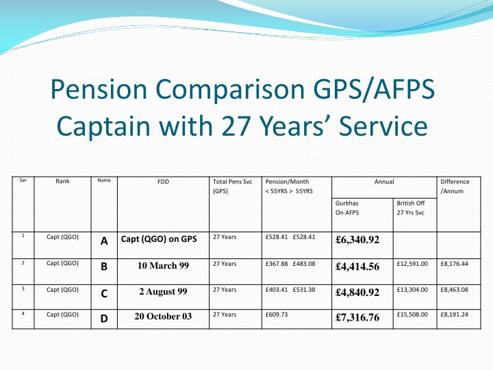 Pension Comparison GPS/AFPS Captain with 27 Years' Service
