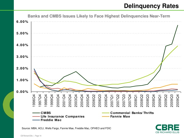 Banks and CMBS Issues Likely to Face Highest Delinquencies Near-Term