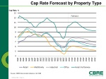 cap rate forecast by property type