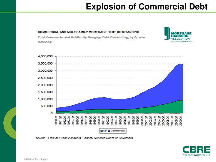 Explosion of Commercial Debt