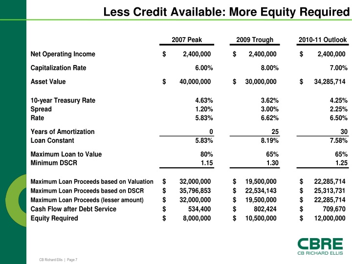 Less Credit Available: More Equity Required
