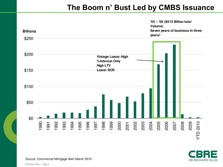The Boom n' Bust Led by CMBS Issuance