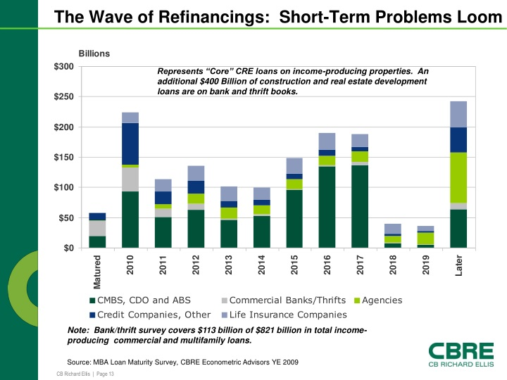 The Wave of Refinancings:  Short-Term Problems Loom