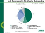 u s commercial multifamily outstanding