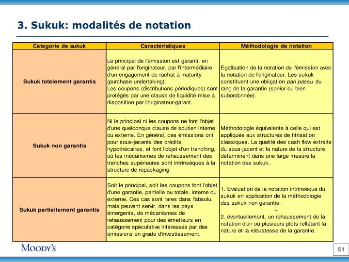 3. Sukuk: modalités de notation