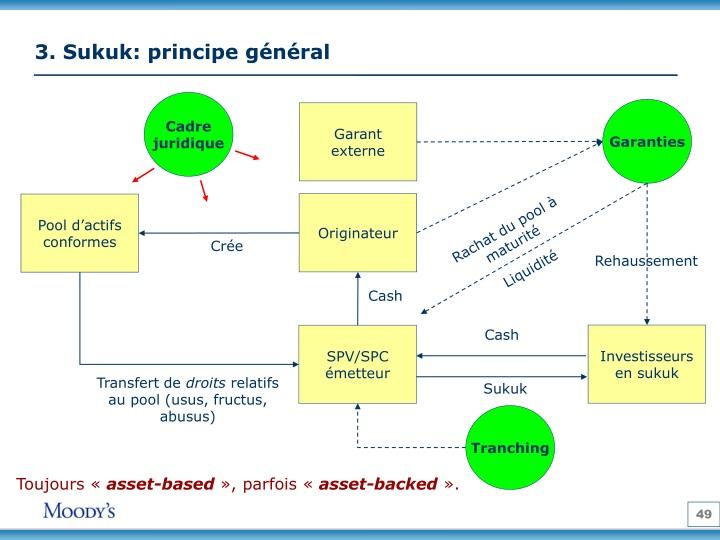 3. Sukuk: principe général